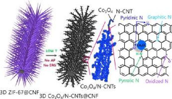 静电纺MOF材料在生物医学、能源环保方面的最新研究进展