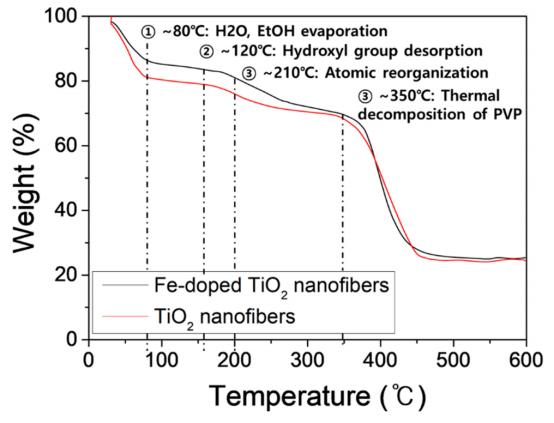 Polymers:使用聚乙烯吡咯烷酮前体静电纺丝Fe掺杂TiO2纳米纤维及其光催化性能